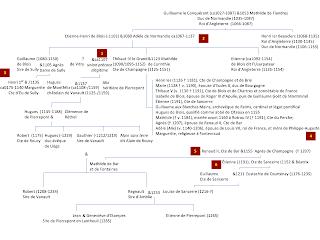 La parenté d'Hugues de Montfélix et des Pierrepont de la seconde race